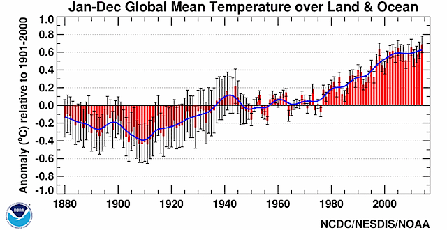 Global mean temperature (1880-2014)