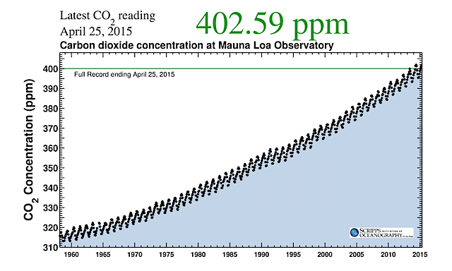 Keeling Curve - CO2 concentrations observed at Mauna Loa