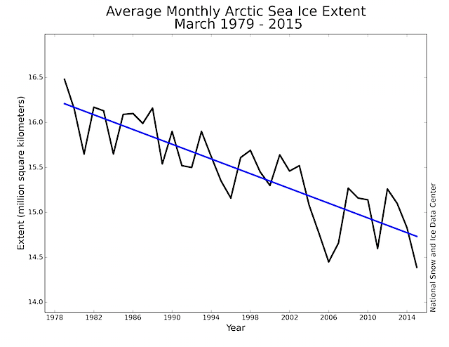 Monthly sea ice extent, NH (1979-2015)