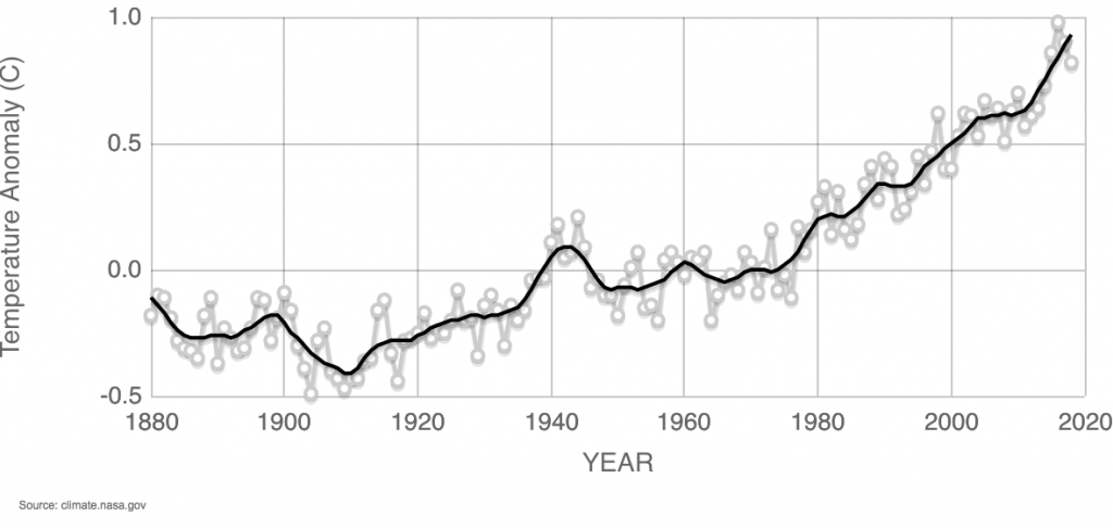 NASA global average temperature anomaly, 1880–2018