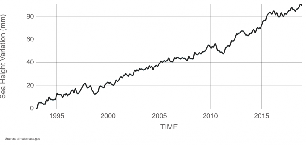 NASA satellite sea level height variations, 1993–2019