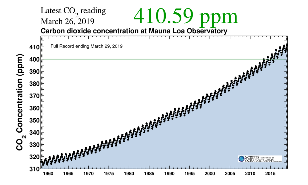 Keeling curve (Carbon dioxide concentration observed at Mauna Loa Observatory), 1958–2019